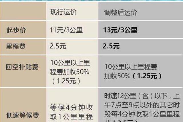 本周日至12月下旬 在杭州坐出租车会有两种价格