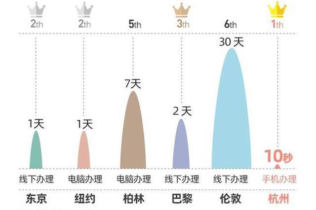 你扫我还是我扫你 一句话让杭州赢了全球5大国际城市