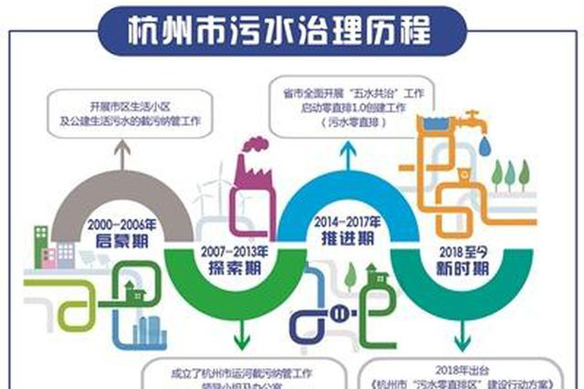 杭州探索初显成效 超800个生活小区实现污水零直排