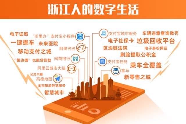 2019城市数字发展指数报告出炉 杭州创造多项全国第1