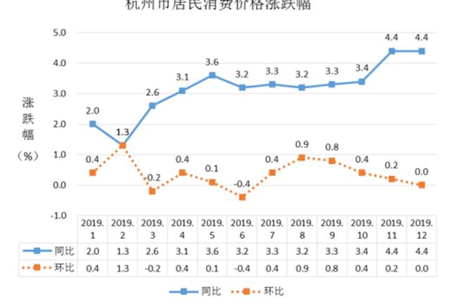杭州人最近的菜篮子好不好拎 统计数据出来了