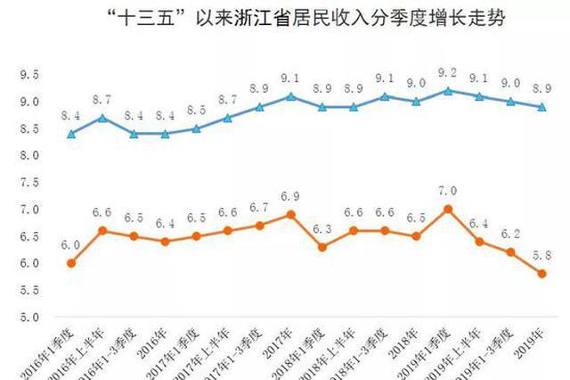 浙江城镇居民人均可支配收入超60000元 居全国第一