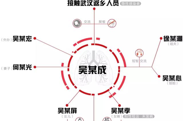 1人感染7人致560余人隔离 浙江这起病例产生太多教训