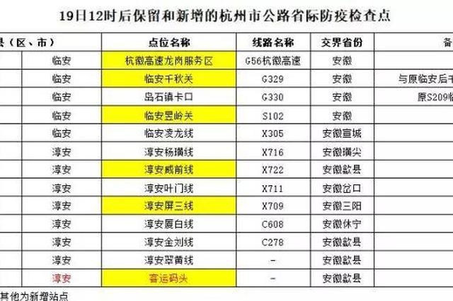 杭州将关闭129入城通道防疫检查站 上线7个新检查站