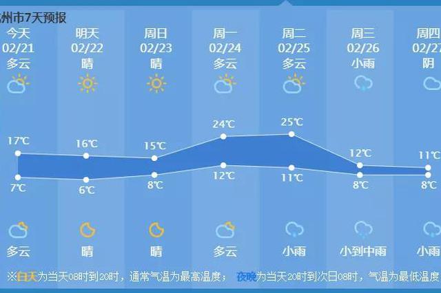 杭州下周直奔25℃冷空气紧接着就来 气温降到10℃