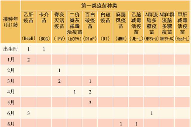 浙江全省儿童接种门诊全部恢复 因疫情延误的尽快补种