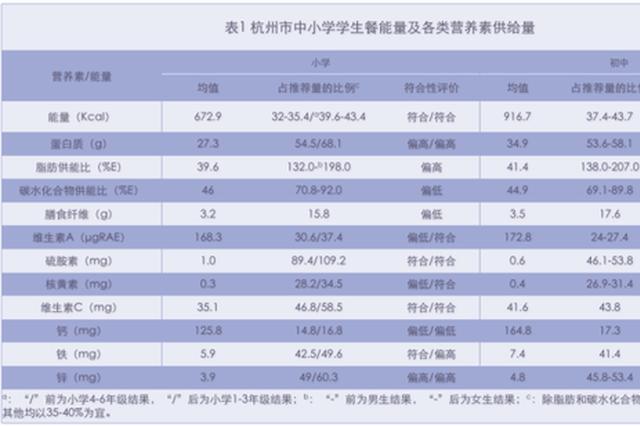 杭州学生健康监测结果公布 健康饮食需记牢52110
