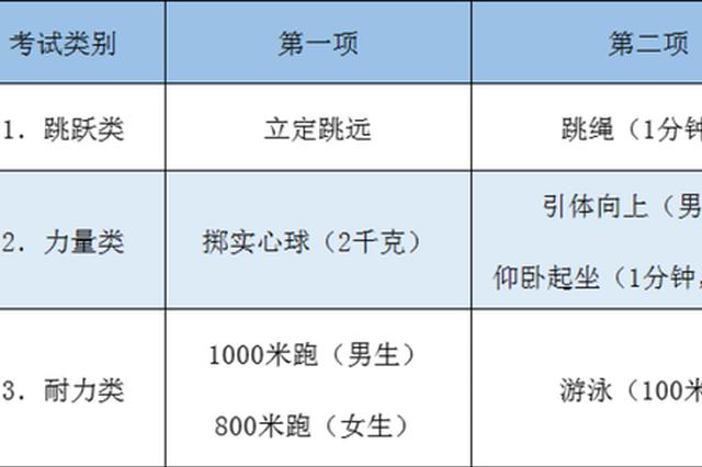 中考体育将逐步提高分值 杭州市教育考试院最新回应