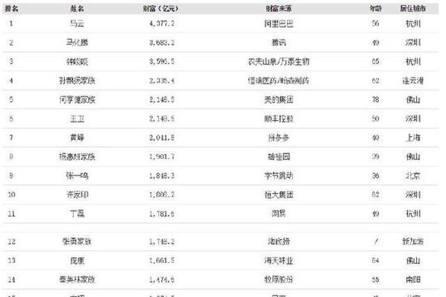 福布斯中国富豪榜新鲜出炉 4位北仑大佬成功上榜