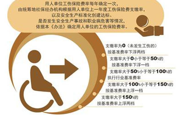 鼓励做好工伤预防 杭州出台新版工伤保险浮动费率