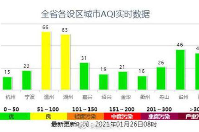 浙江年前最冷就在这两天 2月上旬气温大回暖在酝酿