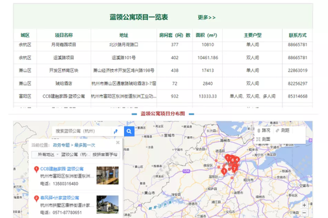 很全 一张图带你了解杭州市正在招租的蓝领公寓