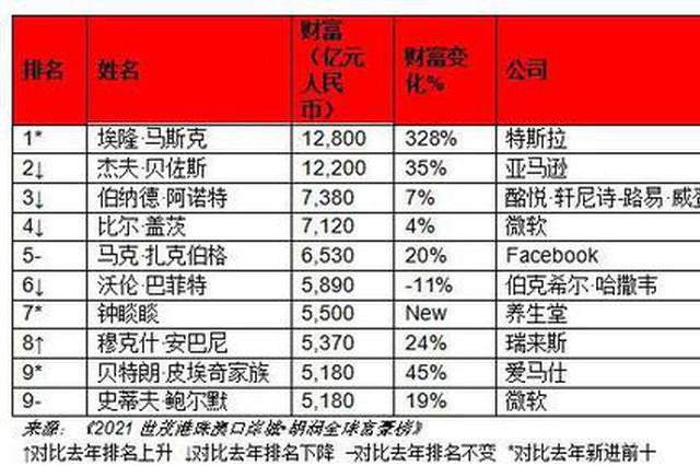 全球第八 杭州成为十亿美元企业家最集中城市之一