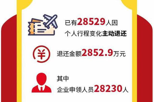 超80萬人申領 2萬8千人主動退還千元留杭過年補助紅包