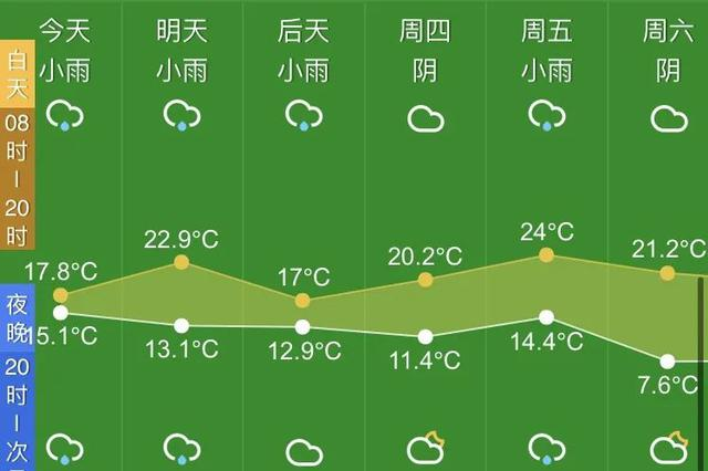 本周末杭州好天气在望 不过北方弱冷空气影响到杭州