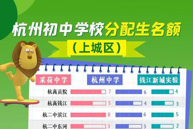 杭州初中学校分配生择校开始 各校分配生名额出炉