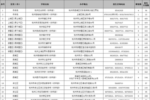 杭州小升初网上报名即将开始 民办初中招生计划出炉