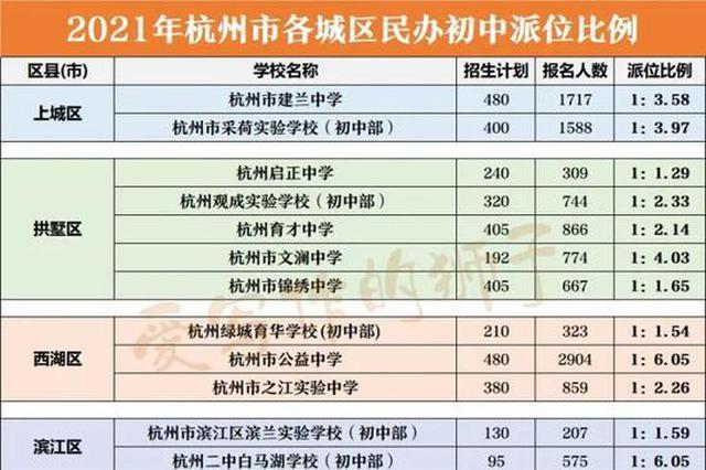 杭州公布民办初中报名人数 多校派位比例有所上升
