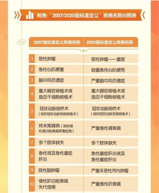杭州白领治甲状腺癌花2.3万 因一项新规赔付105万