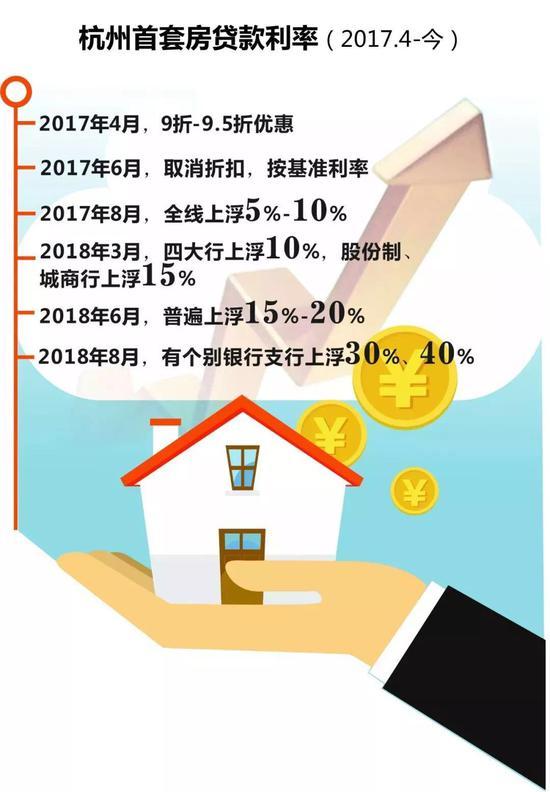 杭州首套房贷款利率(2017.4-2018.10)资料图 制图/高薇
