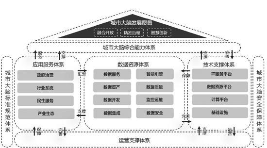 杭州城市数据大脑规划发布 将包含八方面超级应用
