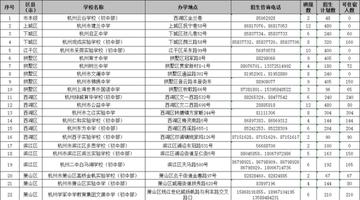 2020年杭州小升初网上报名开始