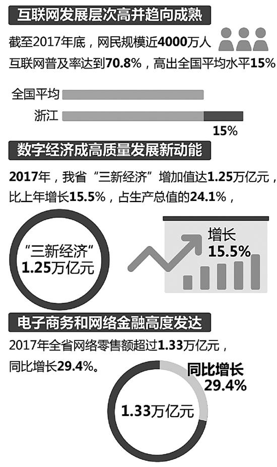 《2017年浙江省互联网发展报告》新鲜出炉
