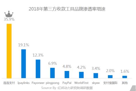 (亿邦动力研究报告显示,连连跨境收款品牌渗透率及增速均居行业首位)