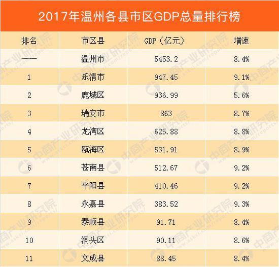 2017温州各县市区GDP排名 乐清市排第一