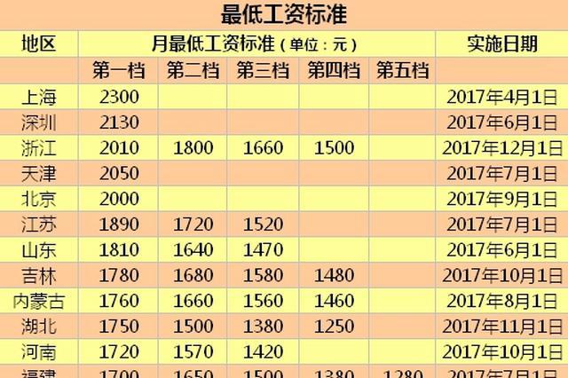 22地区上调最低工资标准 浙江等五地迈过2000元大关