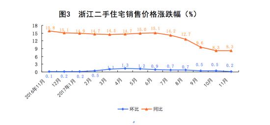 11月份浙江新建商品住宅销售价格环比上涨0.1%
