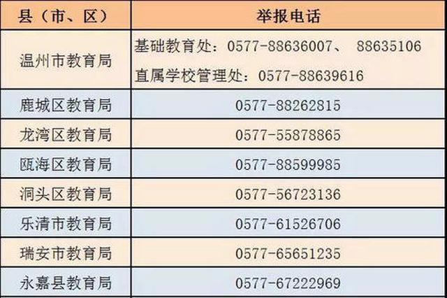 温州规范民办学校招生:已确认的预录取名单一律作废
