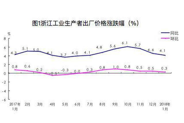 1月份浙江PPI同比上涨4.1% 连续7个月上涨