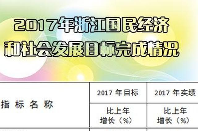 2017年浙江生产总值51768亿元 增长7.8%