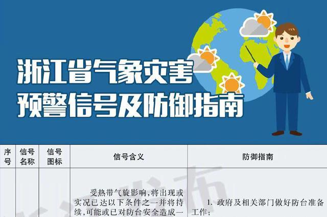 浙制定气象灾害预警信号发布传播规定 实行属地发布