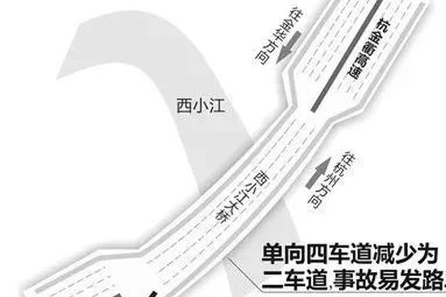 杭金衢高速杭州段双向8车道通行 西小江浦阳江成瓶颈