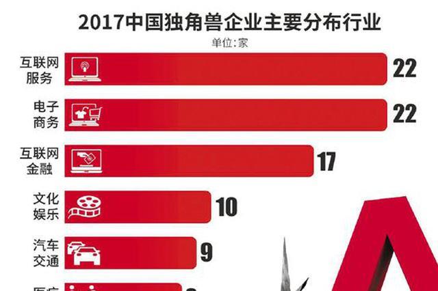 厉害了杭州!国内最大独角兽在此估值逾6000亿(图)