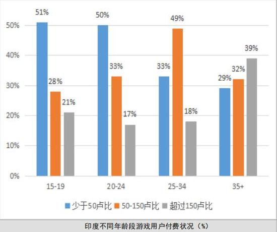 動作類在雙印手游市場熱度最高,中國出海游戲占收入榜半壁江山