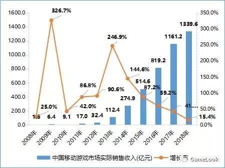 3G、4G曾助國內手游市場突破十億、千億大關