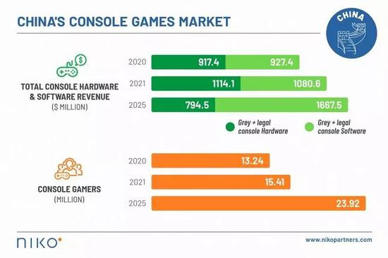 国内主机游戏市场预计到2025年总收入将接近25亿美元