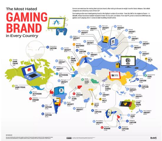育碧获Twitter网友最讨厌的游戏公司第一位