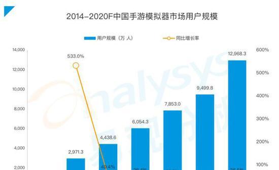 《手游模拟器市场综合分析2020》:用户规模达1.3亿 国产模拟器推动游戏出海