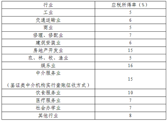 合肥地方税务局_合肥发布涉及个税新公告 房地产开发业按15%缴纳_新浪安徽_新浪网