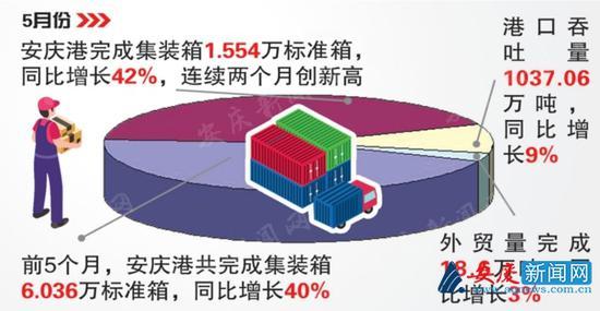 5月份安庆港完成集装箱1.554万标准箱 连续两个月创新高