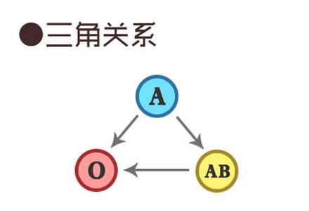 型 型 o ab