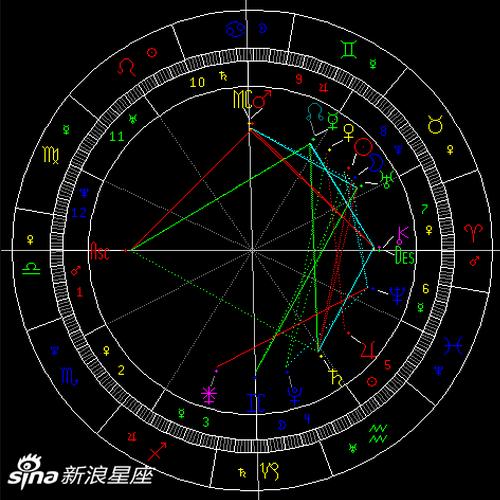 太阳六合海王星