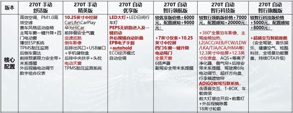 2022款传祺GS4配置对比