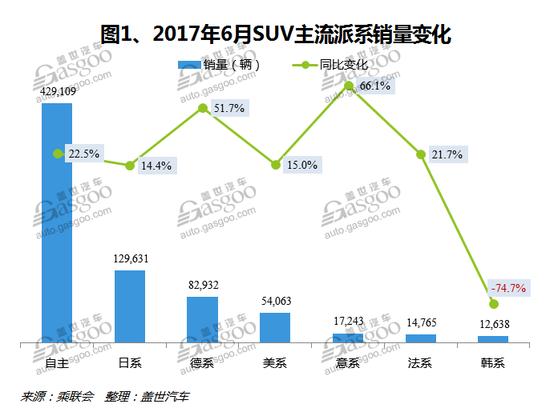 6月国内SUV市场销量分析:自主品牌占据前三