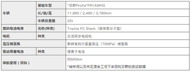 丰田和日野共同研发重型燃料电池卡车