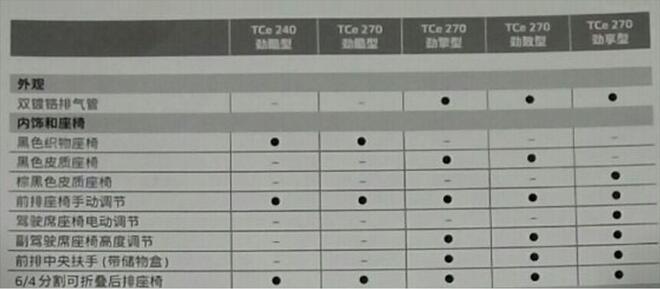 东风雷诺科雷缤配置曝光 预售11万起
